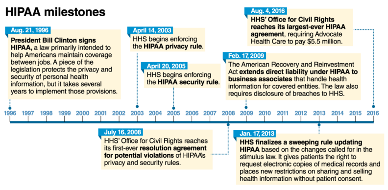 At 20 Is Hipaa Hitting Its Stride Or Is It Over The Hill
