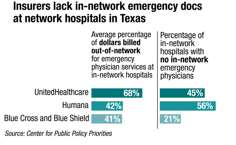 Billing squeeze: Hospitals in middle as insurers and doctors