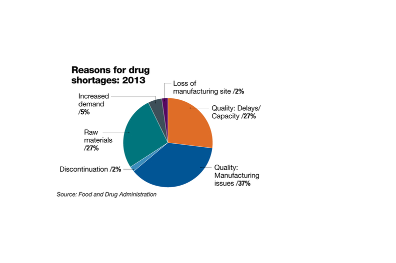 Surmounting shortages: GPOs work creatively with
