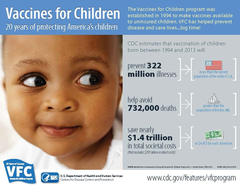 Vaccination Has Saved 732000 Childrens >> Childhood Vaccines Prevent 322 Million Illnesses Cdc