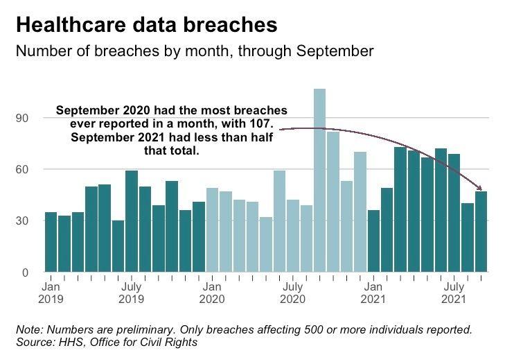 September Data Breaches