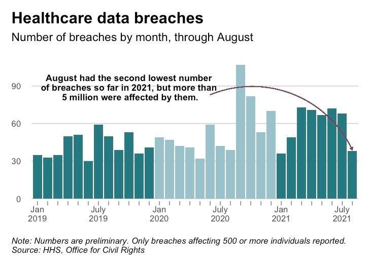 August data breaches