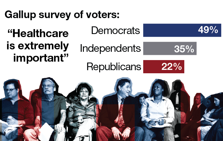 "Gallup survey of voters on who agrees with the statement ""Healthcare is extremely important"""