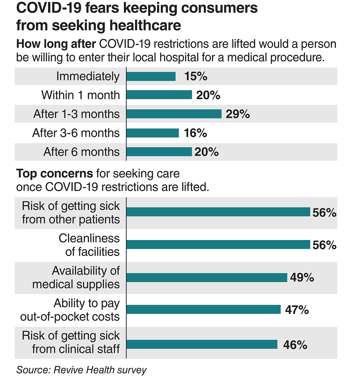 COVID-19 fears keep consumers from seeking healthcare