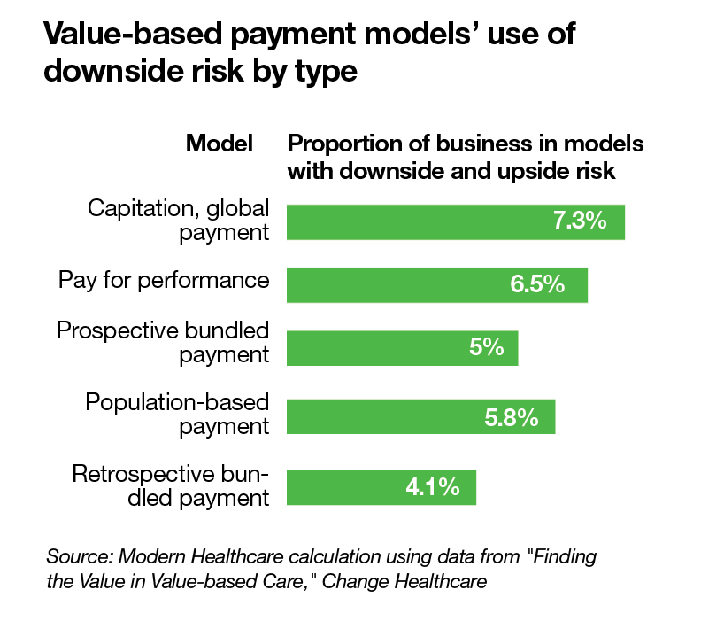 Value-based payment models' use of downside risk by type