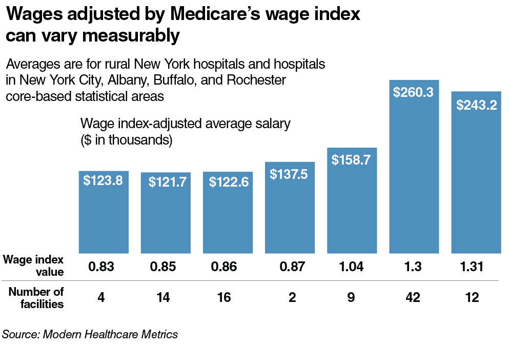 Wages adjusted by Medicare's wage index van vary measurably